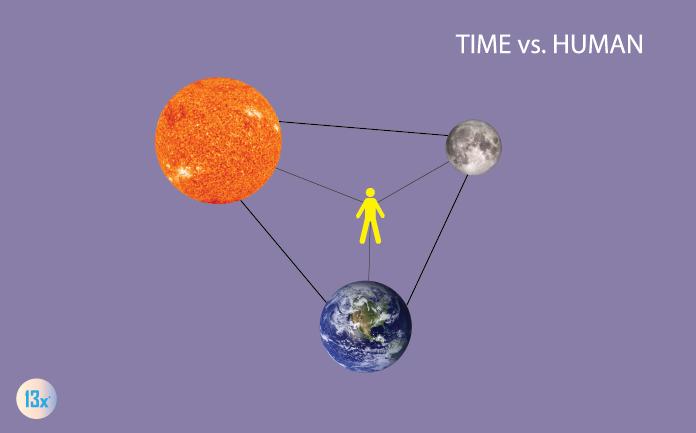 time-vs-human
