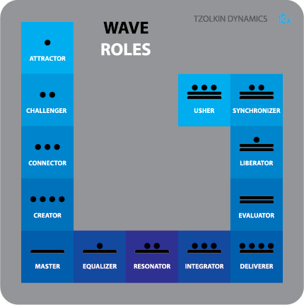 wave-roles_sequential_13x